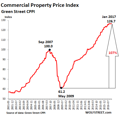 historic commercial real estate prices