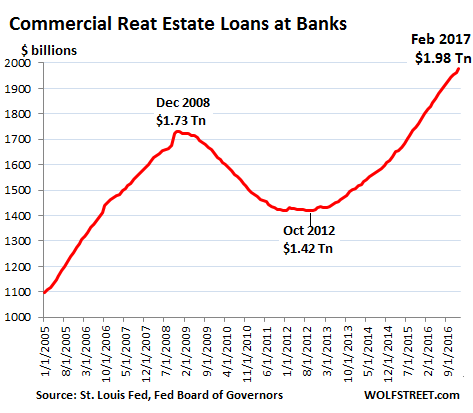 CRE lending risk to banks
