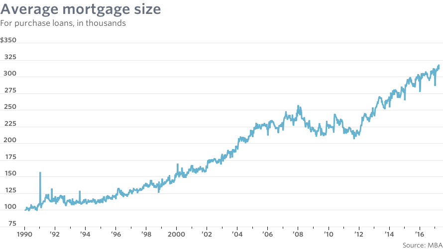 average mortgage size keeps moving higher