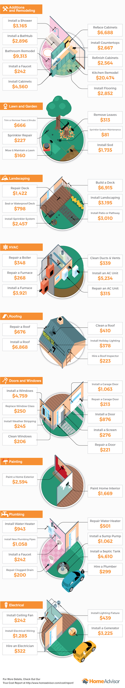 Home improvement cost infographic