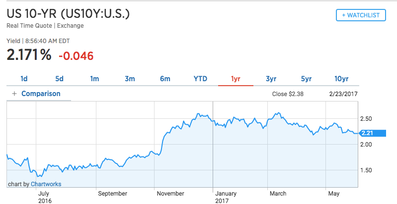 10-year treasury bond yield chart