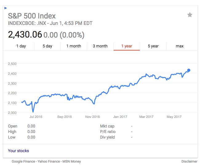 S&P 500 1 year chart
