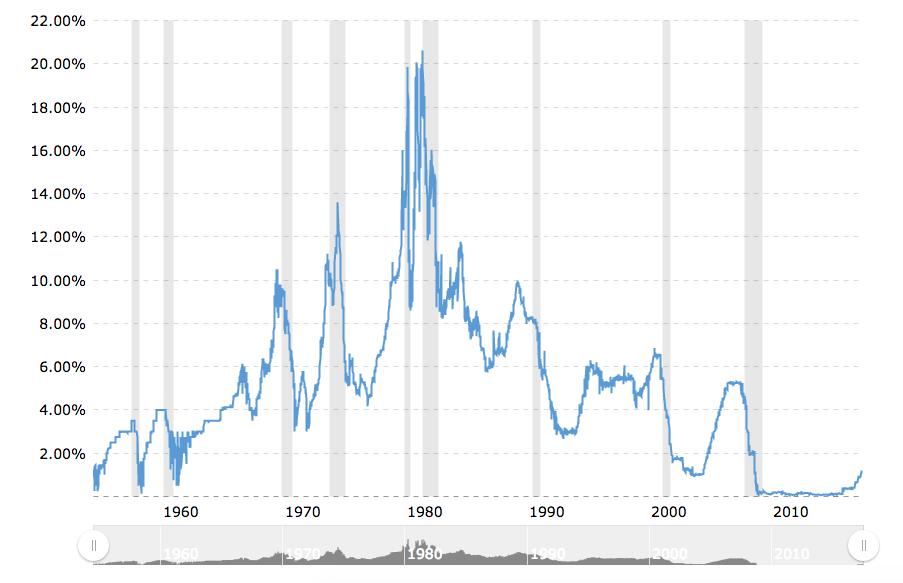 historical fed funds rate