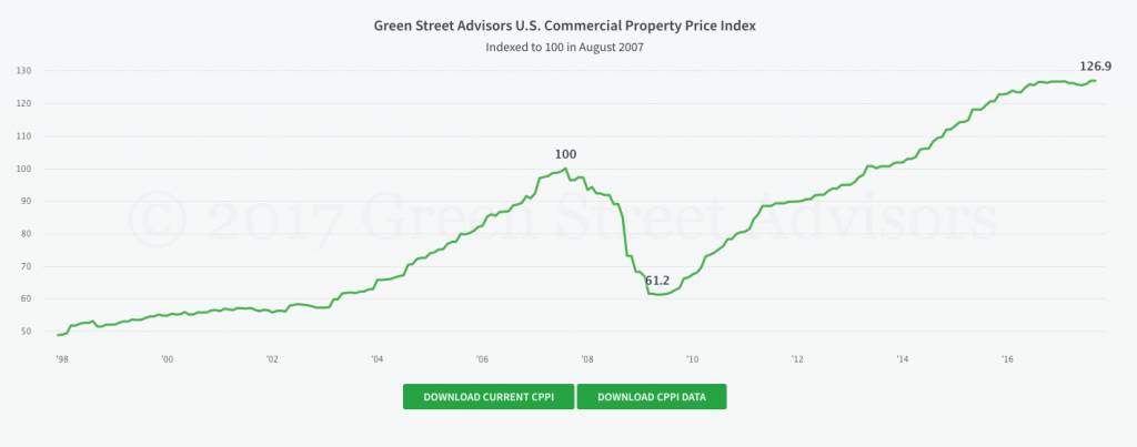 historic US commercial real estate price chart