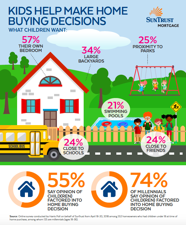 children and the home buying decision