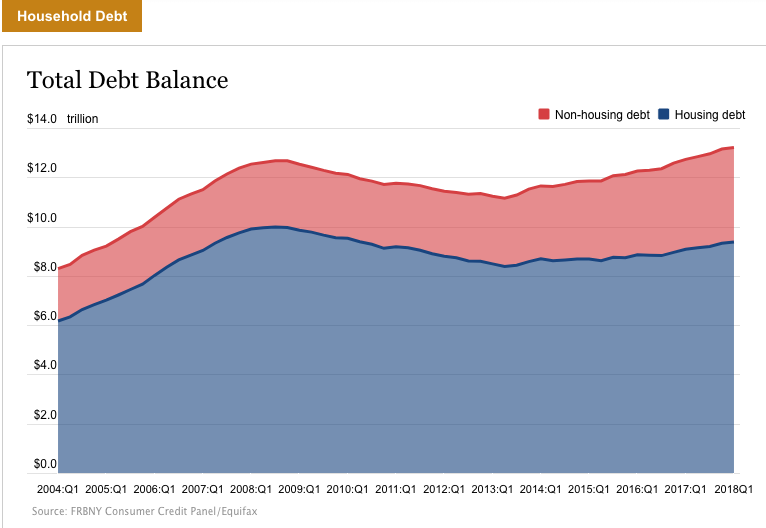 Aggregate household debt balances