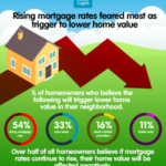 homebuyer sentiment survey