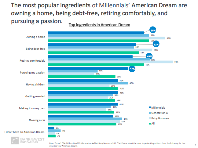 what makes millennials tick
