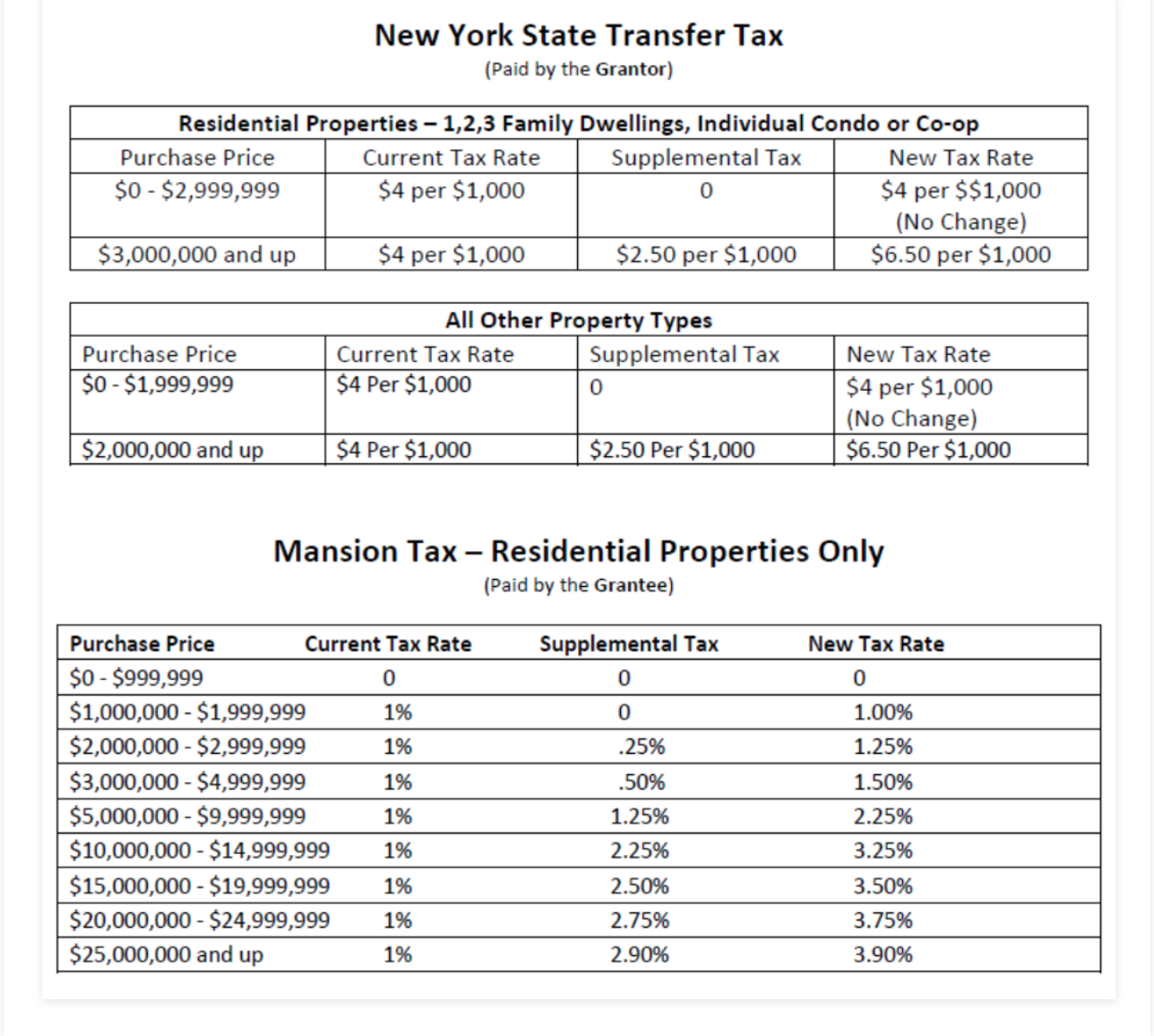 New York State real estate transfer tax and New York City mansion tax