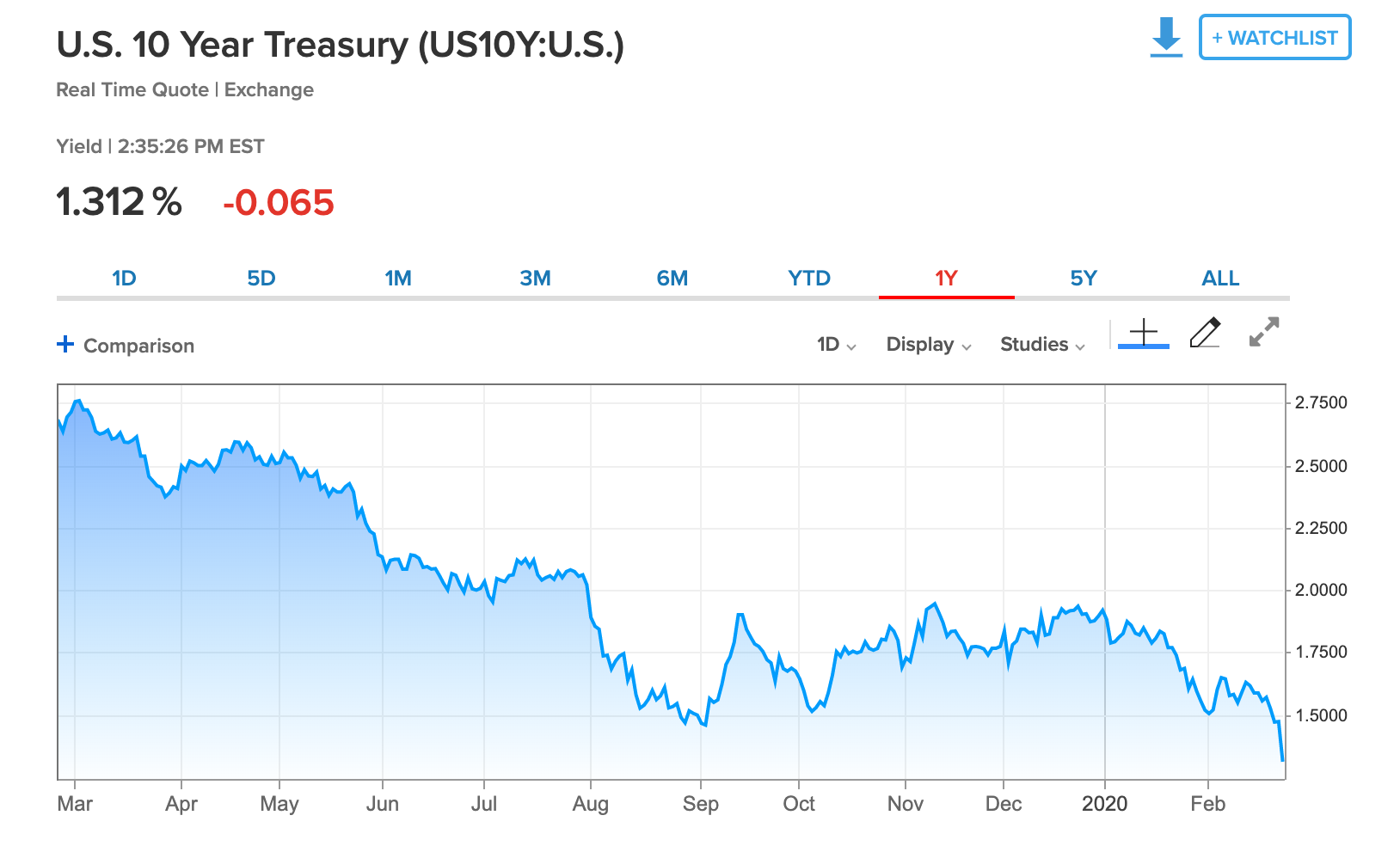 10-year treasury yield at 1.31%